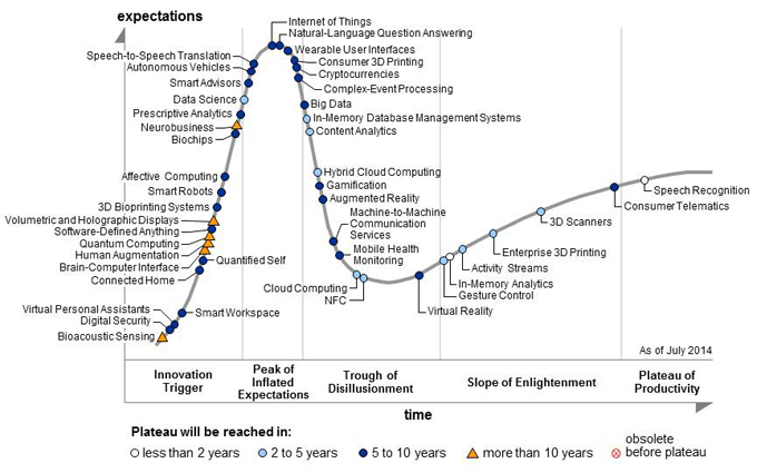 Gartner's hype cycle 2014
